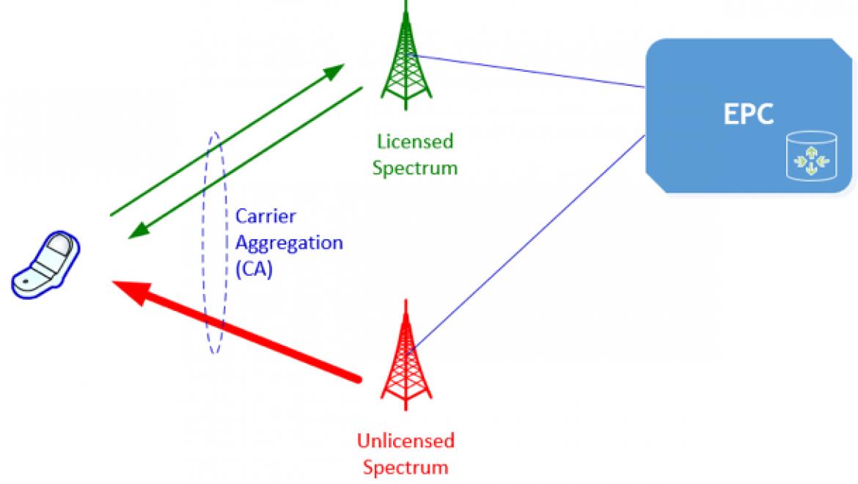 רשתות סלולריות פרטיות- טכנולוגיה, רגולציה ופרקטיקה