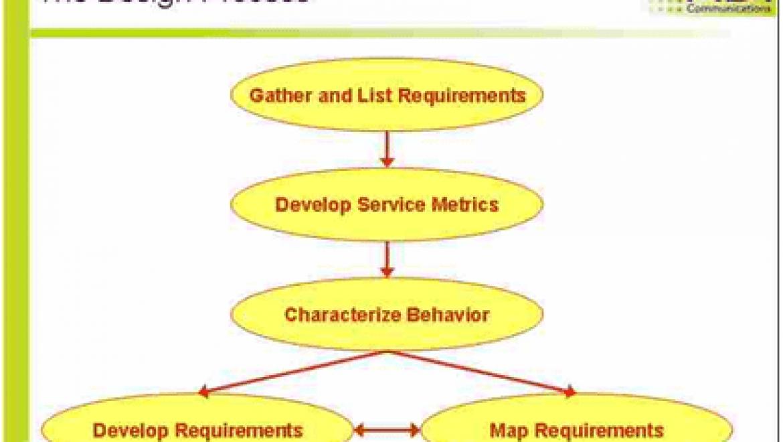 תכנון רשתות תקשורת ארגוניות