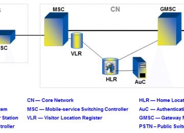 רשתות סלולאריות – מדור ראשון לחמישי