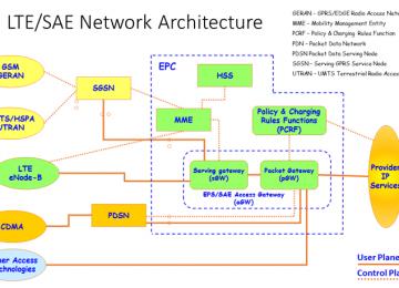 רשתות סלולאריות – מדור ראשון לחמישי חלק שני – רשתות הדור הרביעי